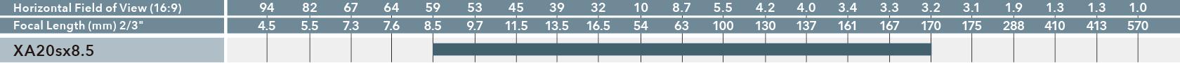 [이미지] 모델 번호별 수평 시야(16:9)와 초점 길이(2/3인치)를 비교하는 차트