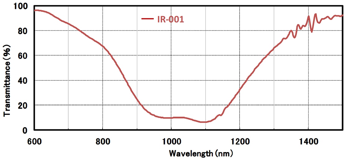 [graph] Transmission Spectrum showing -IR-001level measured in transimittance (%) and wavelength (nm)