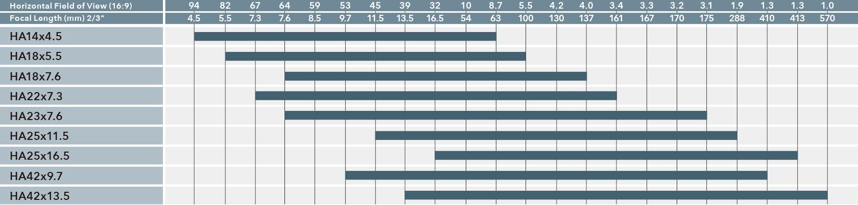 """[이미지] 모델 번호별 수평 시야(16:9)와 초점 길이(2/3"""")를 비교한 차트"""