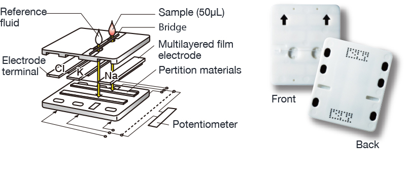 [image] Potentiometric method electrolytes slide - electrode terminal, potentiometer, pertition materials, and multilayered film electrode