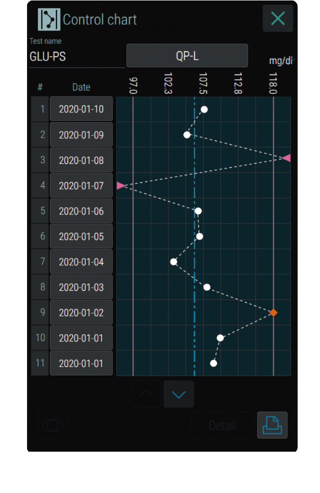 [image] Dark control chart screen with list of dates and results plotted on chart