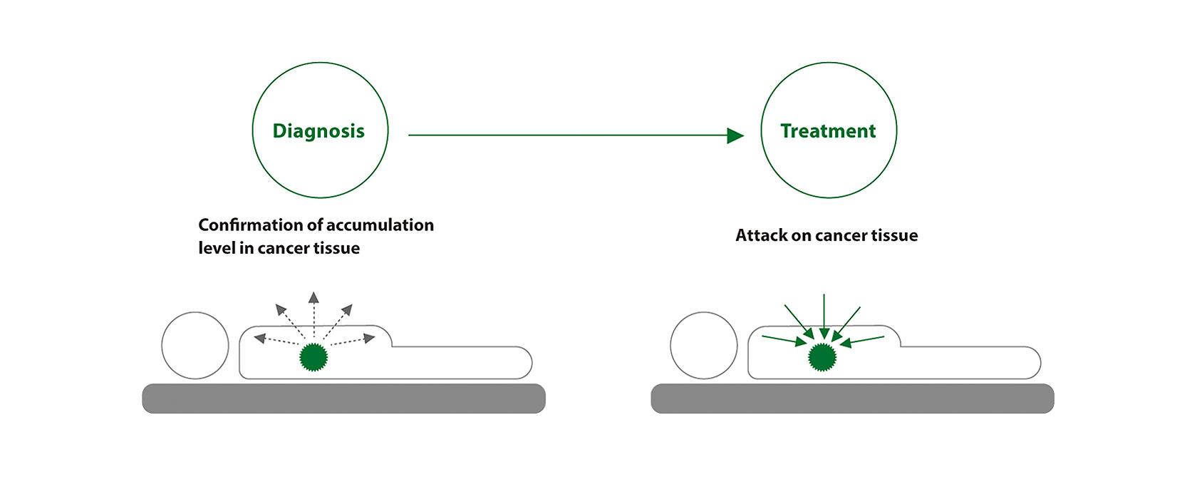 [image] Diagnosis leading to treatment