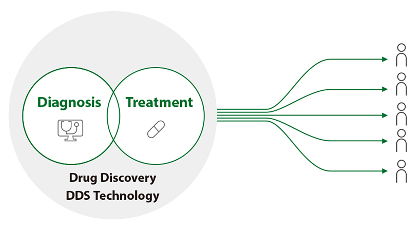 [image] Drug Discovery DDS Technology - Diagnosis and Treatment overlapping and arrows pointing to individual people
