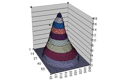 [사진] 데이터로부터 생성된 Excel의 그래프