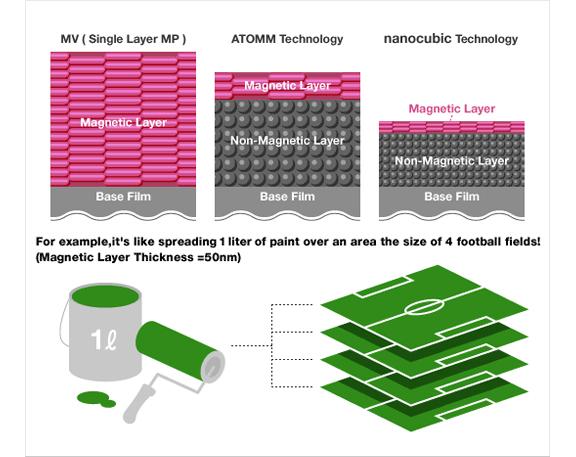 [차트] 자기 미디어의 MV(단일 레이어 MP, ATOMM 및 나노큐빅 테크놀로지)와 50nm 자기층 두께의 구조 비교 예시