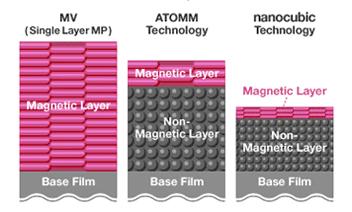 [차트] 자기 미디어의 MV(단층 MP, ATOMM 및 NANOCUBIC 테크놀로지) 구조 비교