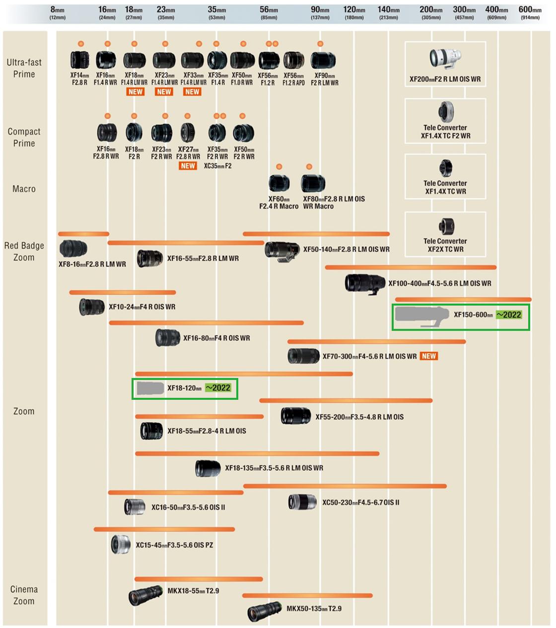 "[image]Development Roadmap for Interchangeable Lenses for the ""X Series"""