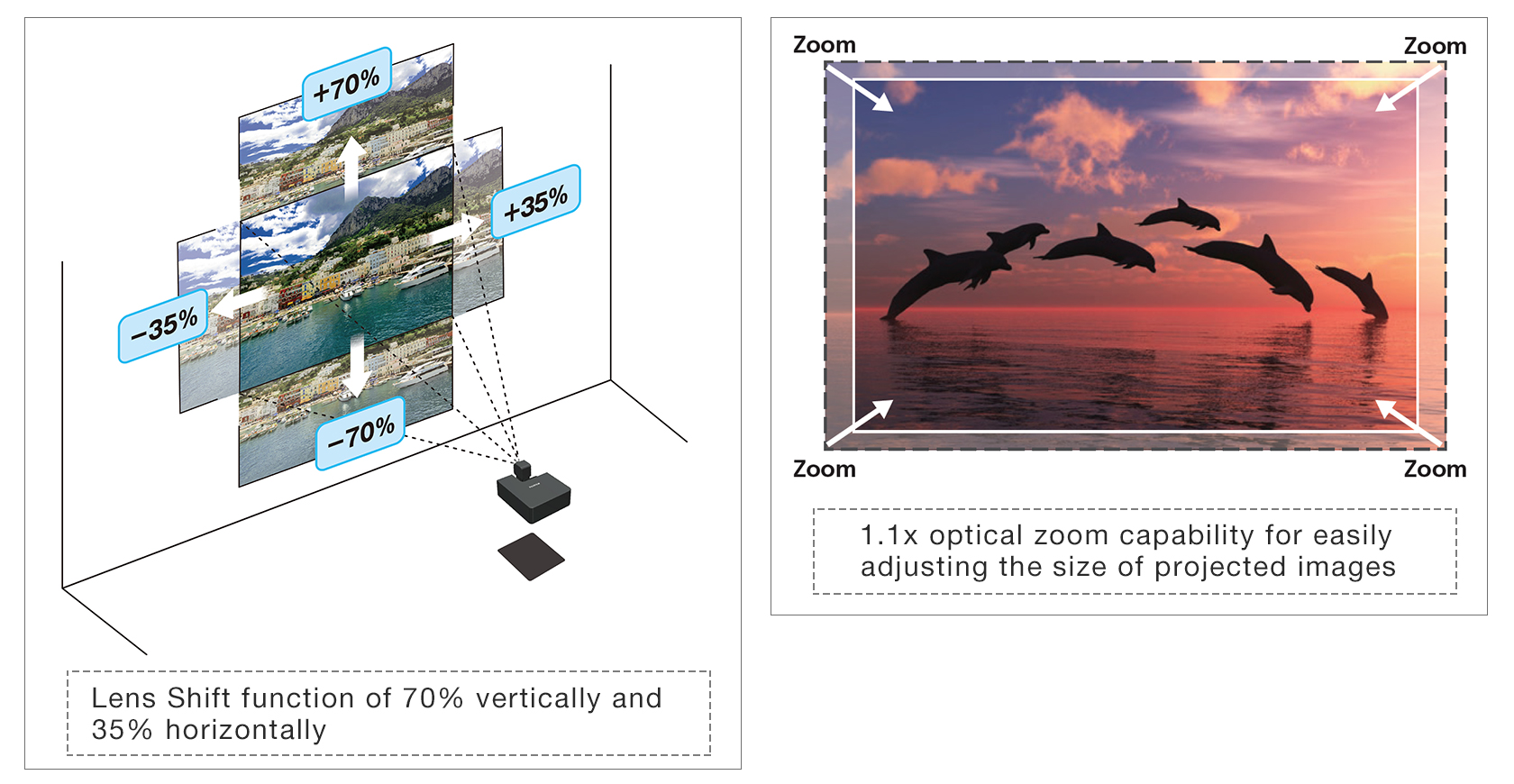 [Image]Lens Shift function of 70% vertically and 35% horizontally