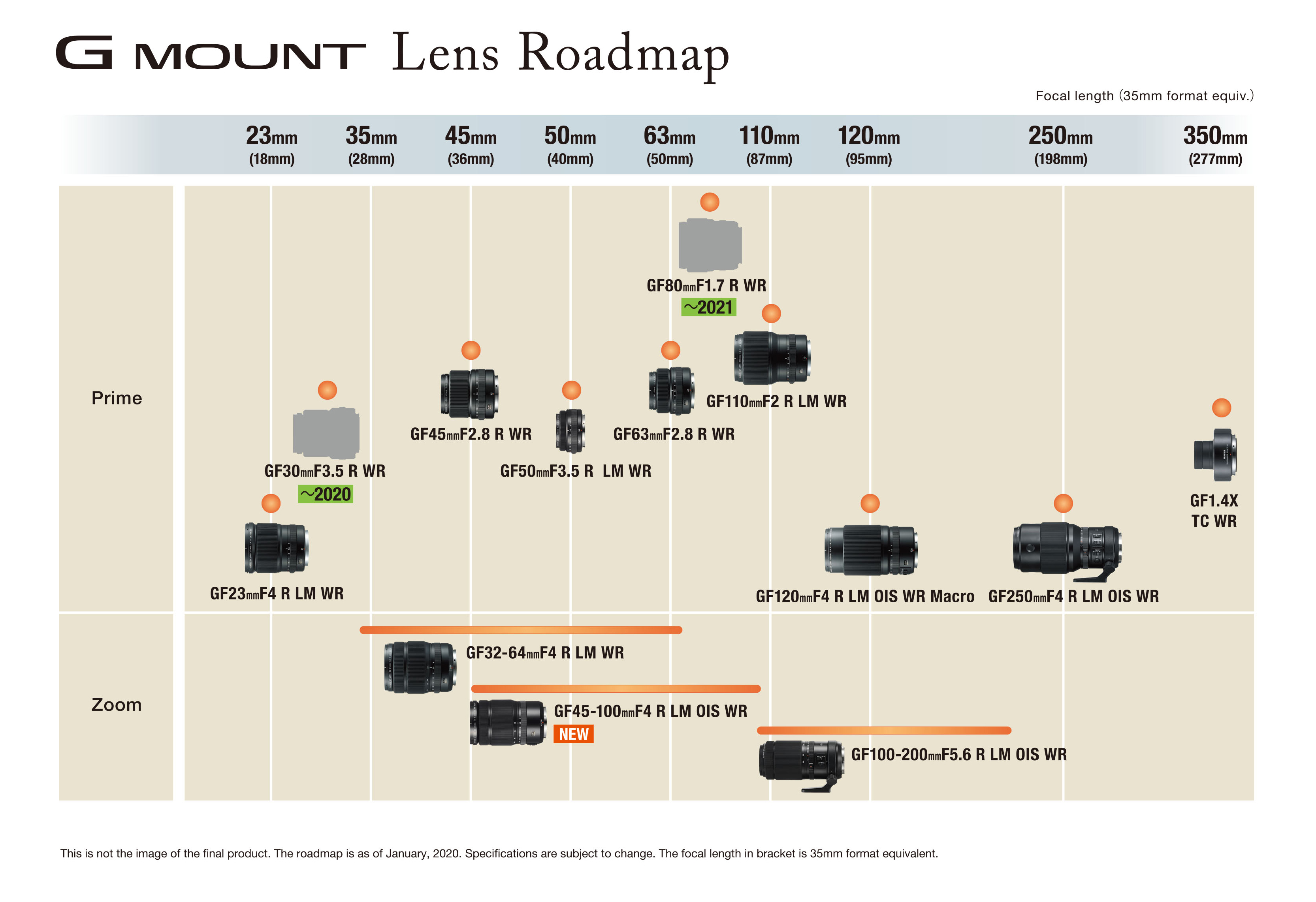 GF lens road map