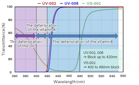 [image] Graph of wavelength Transmission Spectrum and COMFOGUARD UV-002, 008, and VIS-002