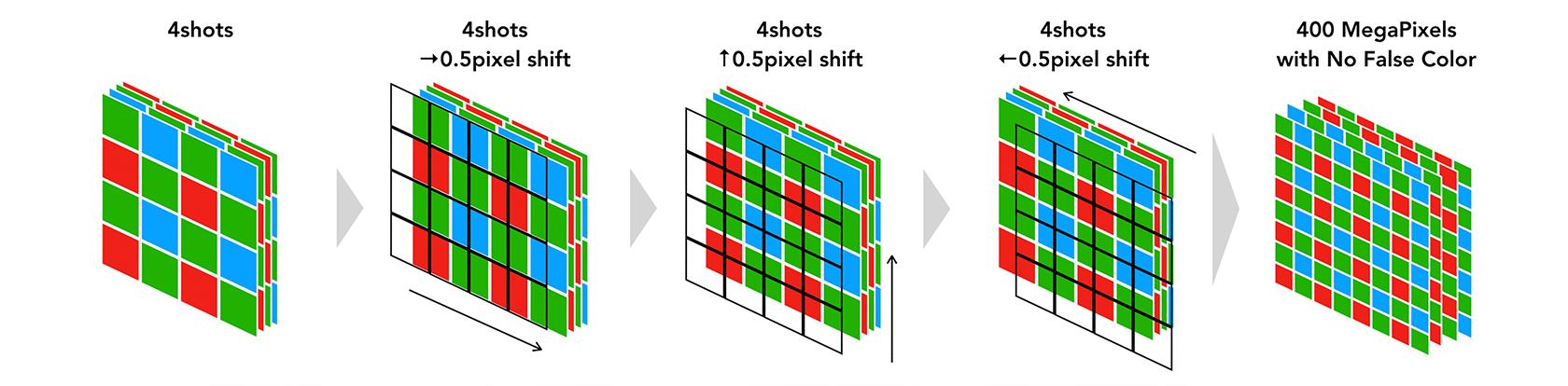 [Image]② The process of quadrupling pixels virtually