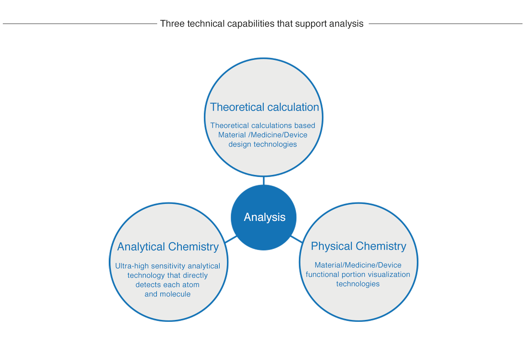 [image] Clearly shows mechanisms using analytical technology