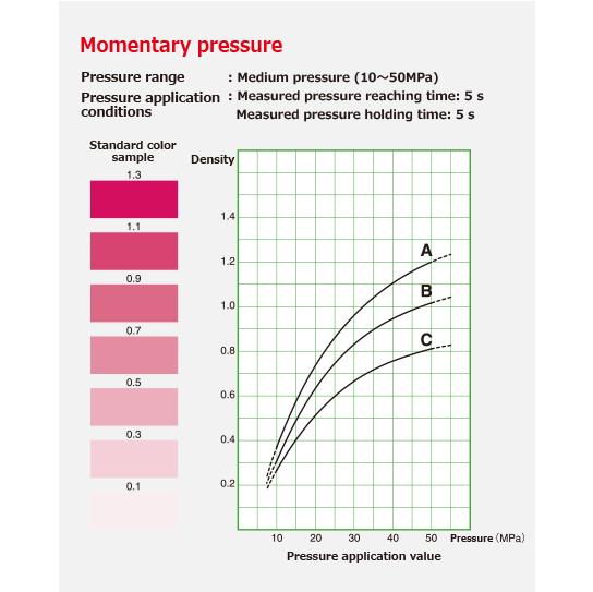 Momentary pressure