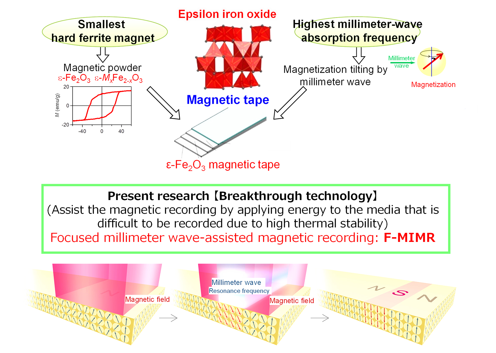 """Figure 1. Concept of """"Focused millimeter wave-assisted magnetic recording"""" (F-MIMR)."""