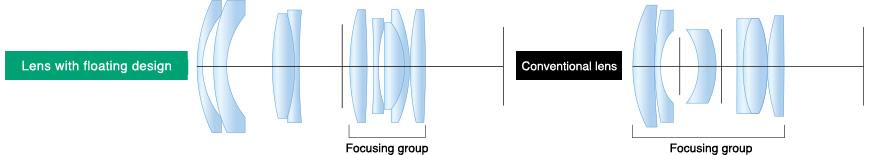 [image] Lens with floating design compared to conventional lens - lens Focusing group is different