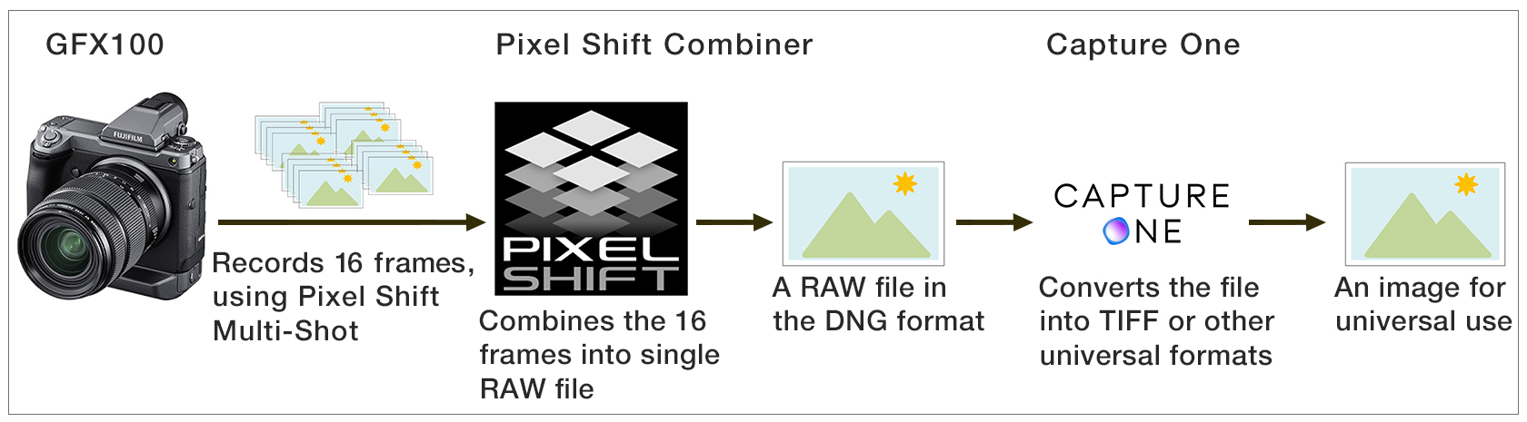 "[Digital archiving workflow using ""Pixel Shift Multi-Shot""]"