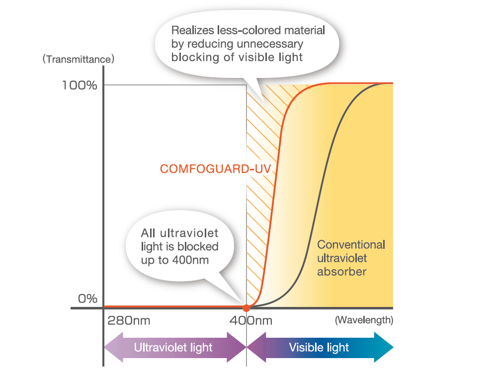 [chart] COMFOGUARD and Conventional ultraviolet absorbers transmittance and wavelength measurements in nm
