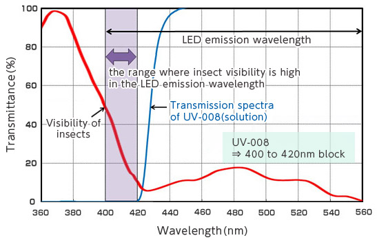 [image] Graph of wavelength Transmission spectrum with Comfoguard UV-008