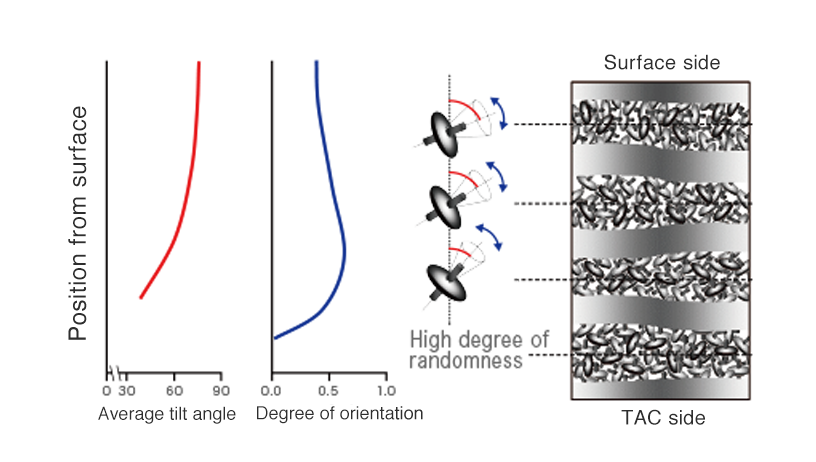 [image] Orientation Structural Analysis of Crystalline Molecules in WV Film