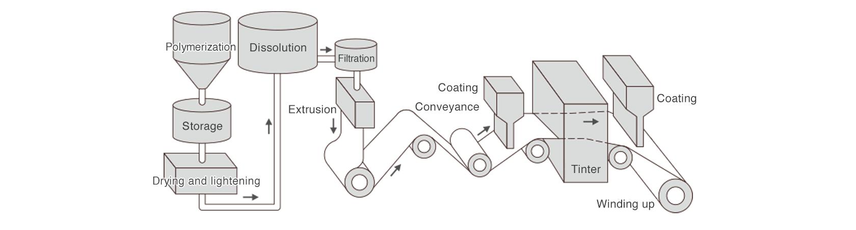 [image] Solvent Membrane Generation Technology