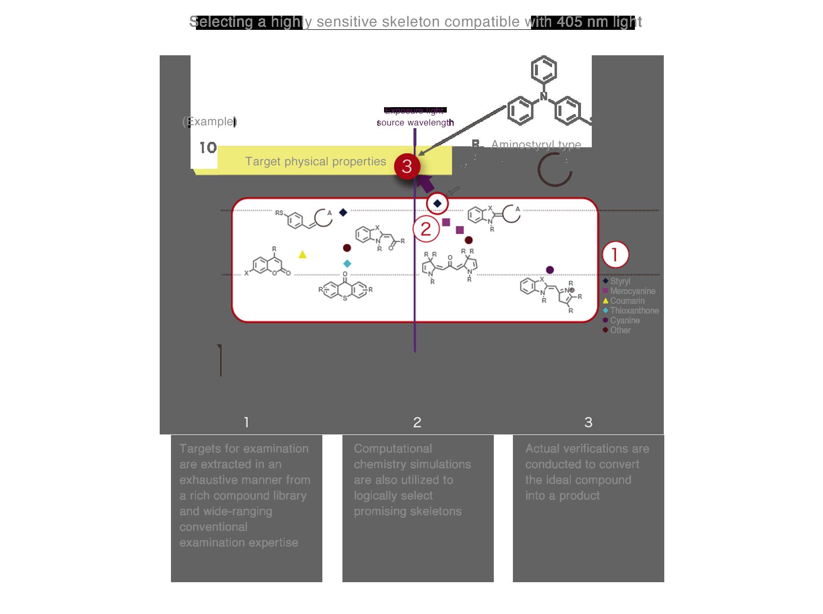 [image] Molecular design capability