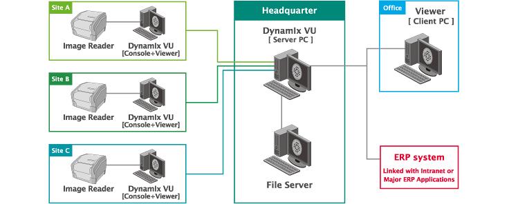 [obraz] Konfiguracja sieciowa przedstawiająca 3 lokalizacje oraz czytniki obrazów i Dynamix VU w biurze połączone z Dynamix VU oraz serwerami plików w centrali