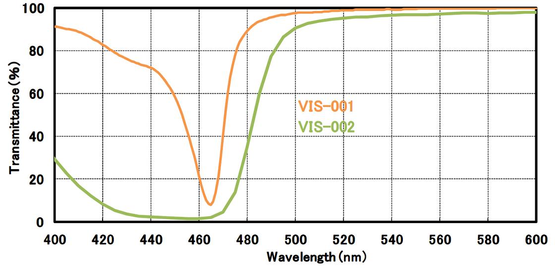 [wykres] Spektrum transmisji przedstawiające poziomy VIS-001 i VIS-002 mierzone pod względem transmitancji (%) i długości fali (nm)