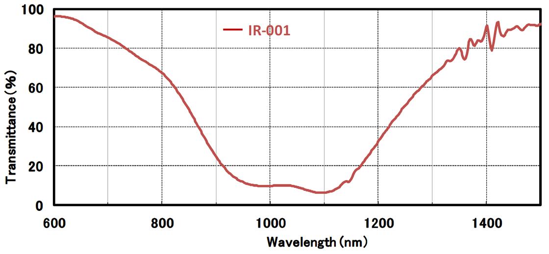 [wykres] Spektrum transmisyjne przedstawiające poziom -IR-001 mierzony pod względem transmitancji (%) i długości fali (nm)