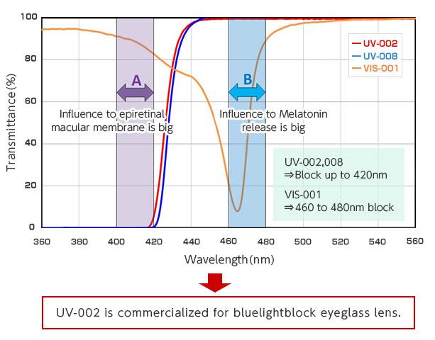 [obraz] Wykres długości fal światła niebieskiego oraz sposobu, w jaki COMFOGUARD UV-002, 008 i VIS-001 zapobiega transmisji