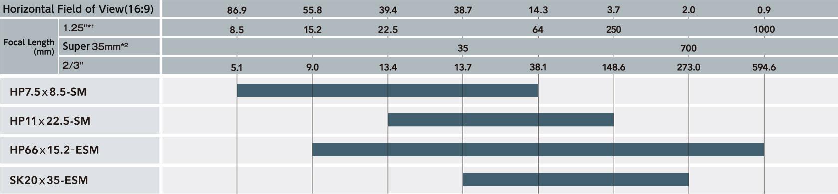 Wykres porównujący poziome pole widzenia (16:9) i długość ogniskowej (mm) według numeru modelu