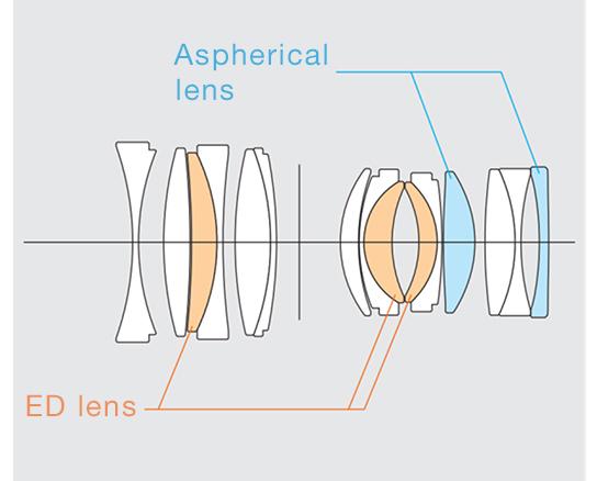 [image]・Konstrukcja optyczna obiektywu obejmuje 15 soczewek, w tym dwie soczewki asferyczne i trzy soczewki ED w 10 grupach