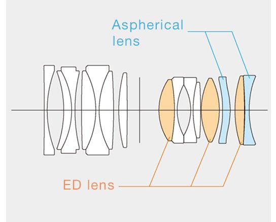 [image]Konstrukcja optyczna obiektywu obejmuje 15 soczewek, w tym dwie soczewki asferyczne i trzy soczewki ED w 10 grupach