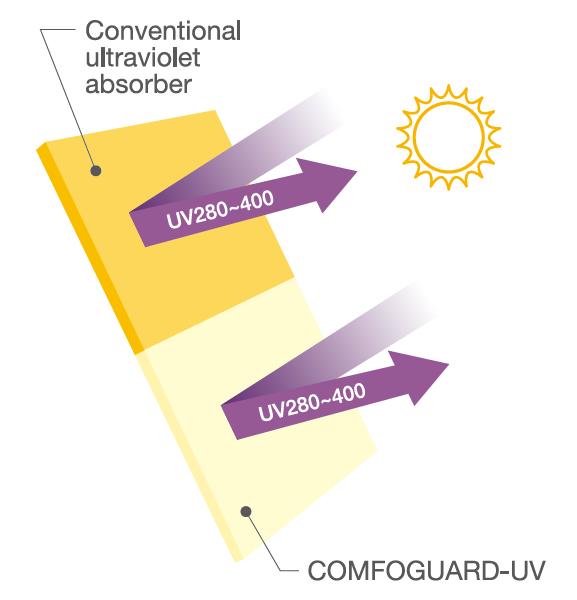 [imagem] Comparação entre absorvente ultravioleta convencional e UV Comfoguard em ação
