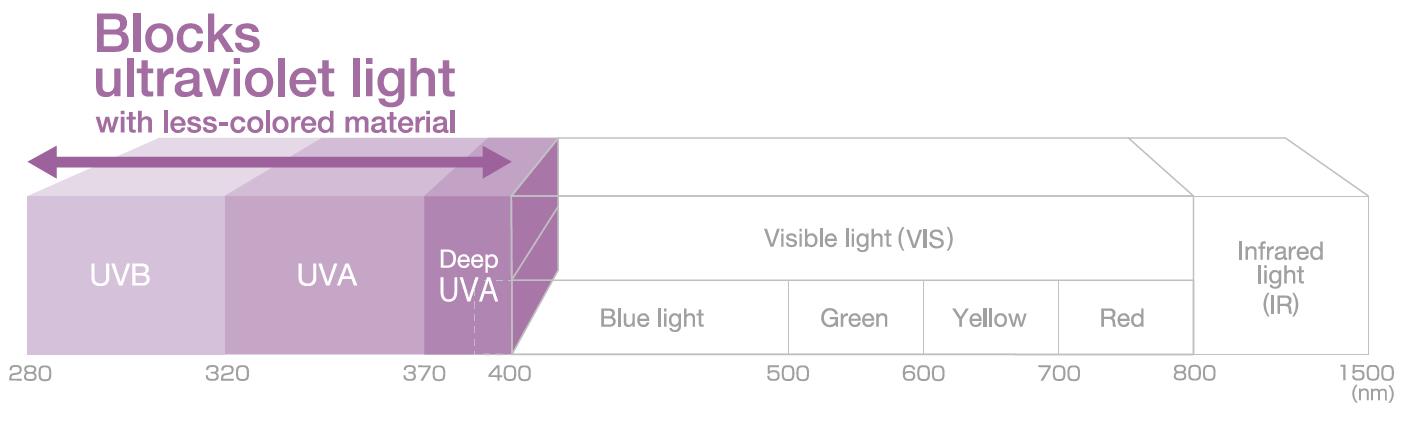 [imagem] Uma renderização 3D de como a Comfoguard bloqueia as luzes ultravioleta (em nm) com material menos colorido