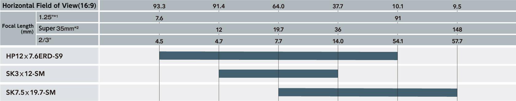 [imagem] Gráfico comparativo do Campo de Visualização Horizontal (16:9) e a Distância Focal (mm) por número de modelo