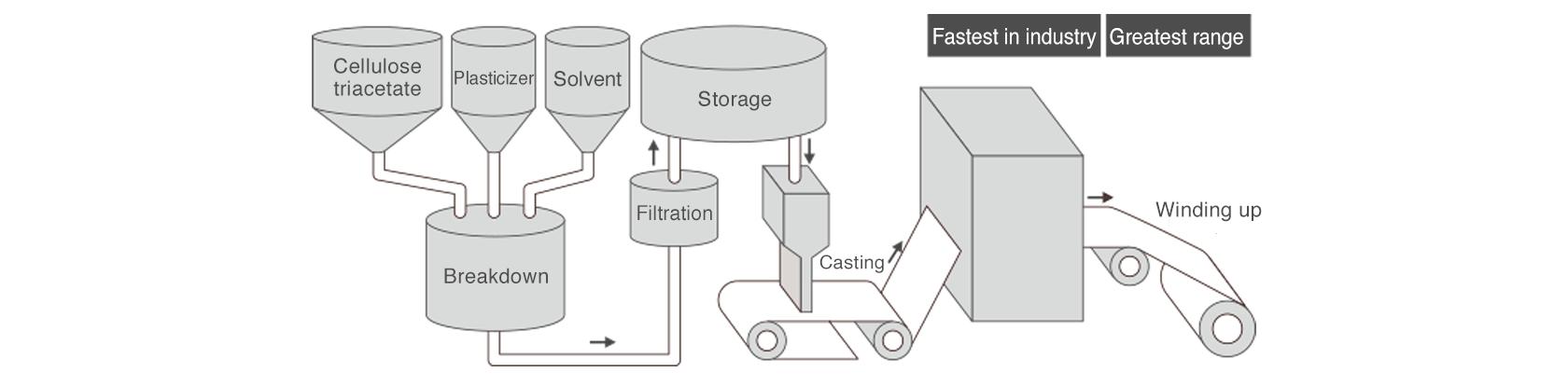 [image] Solvent Membrane Creation Technologies