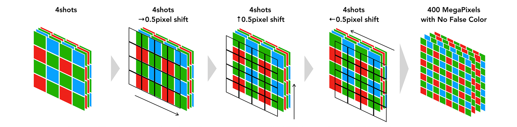 [Image]② The process of quadrupling pixels virtually