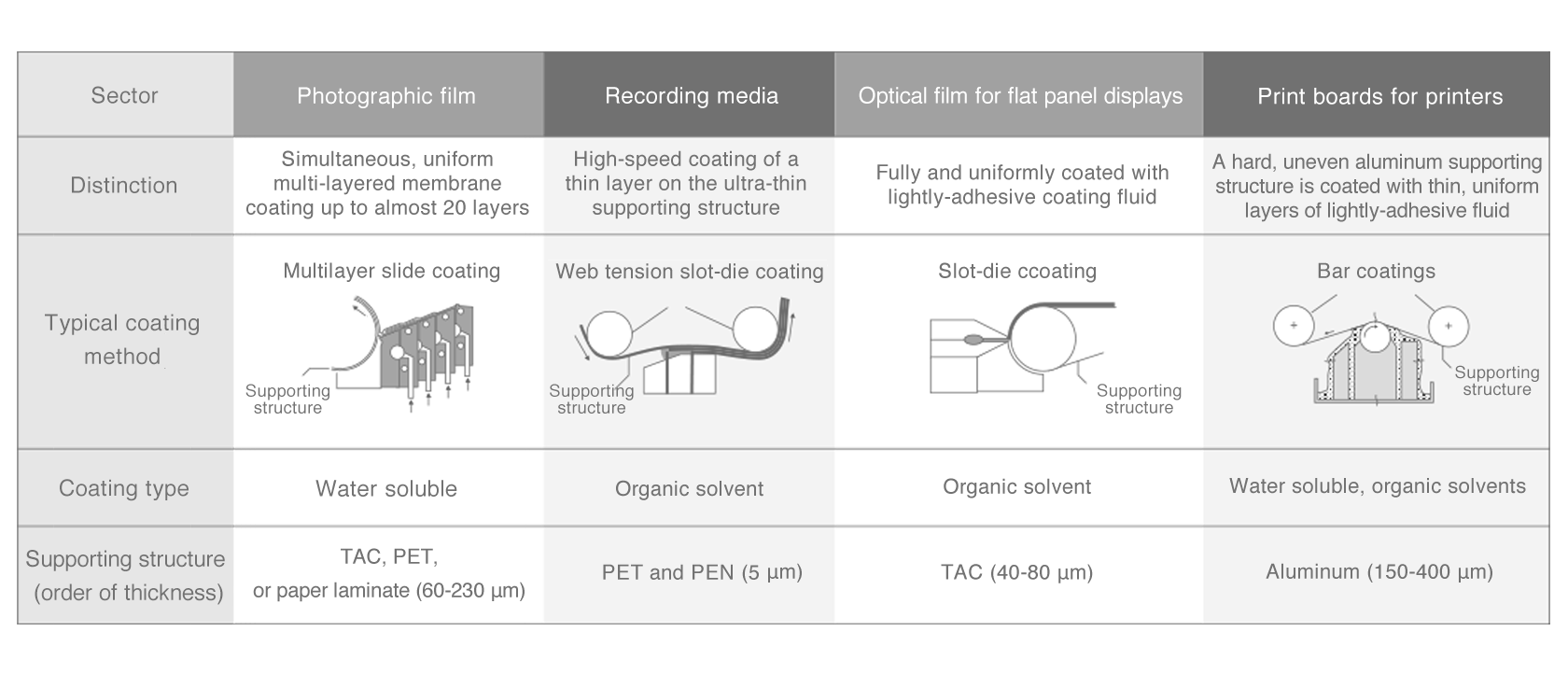 [image] Developing precision coating methods tailored to products