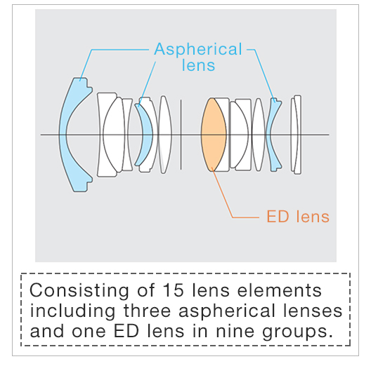 [image]Consisting of 15 lens elements including three aspherical lenses and one ED lens in nine groups.