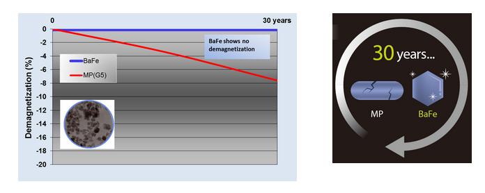График ухудшения качества частиц BaFe