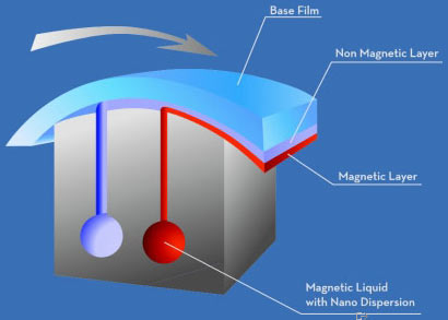 Покрытие магнитной ленты по технологии Nanocubic