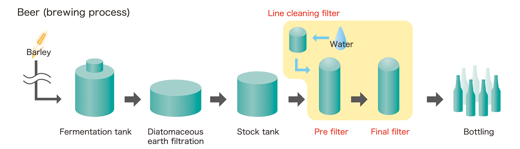[image] Steps of beer brewing process, using PPE (pre-filter) Cartridges and PSK Cartridges (Final filter)