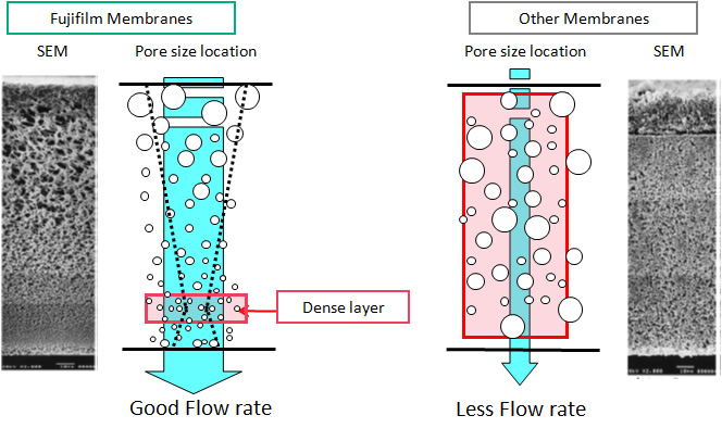 [image] FUJIFILM AstroPore micro filter membrane, with good flow rate, compared to other membrane, with less flow rate