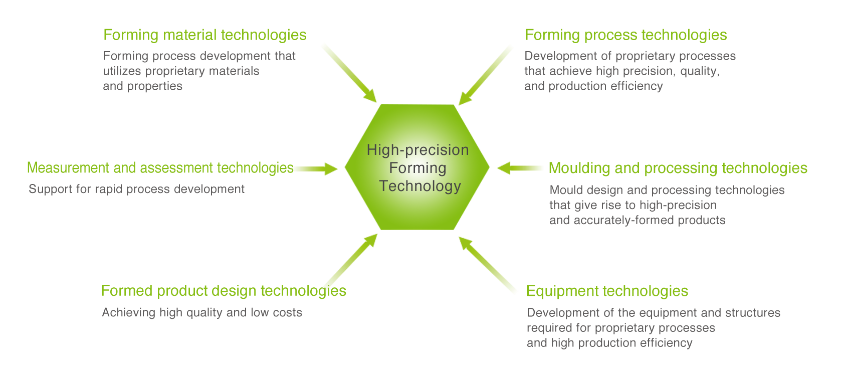 [image] The 6 Technologies That Support High-Precision Forming
