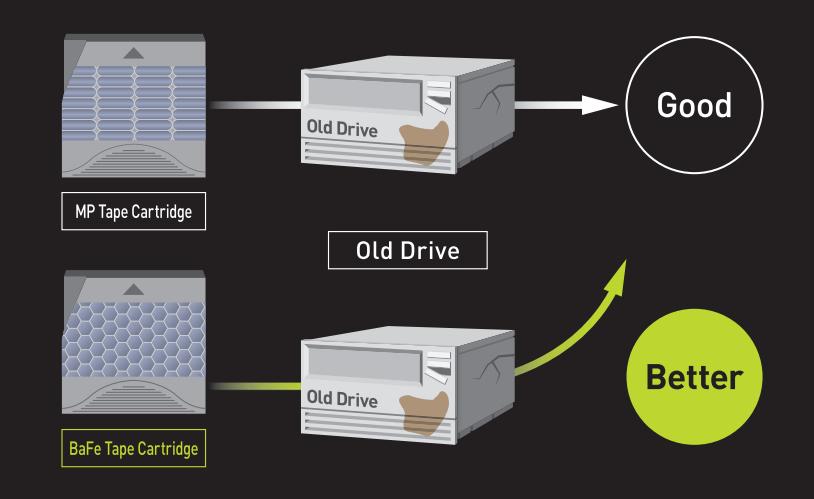 Data Storage Frequency based on BaFe
