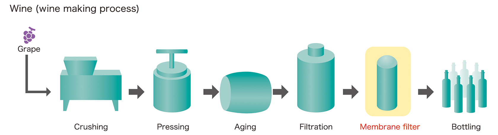 [image] Steps of Wine making process, using membrane filters