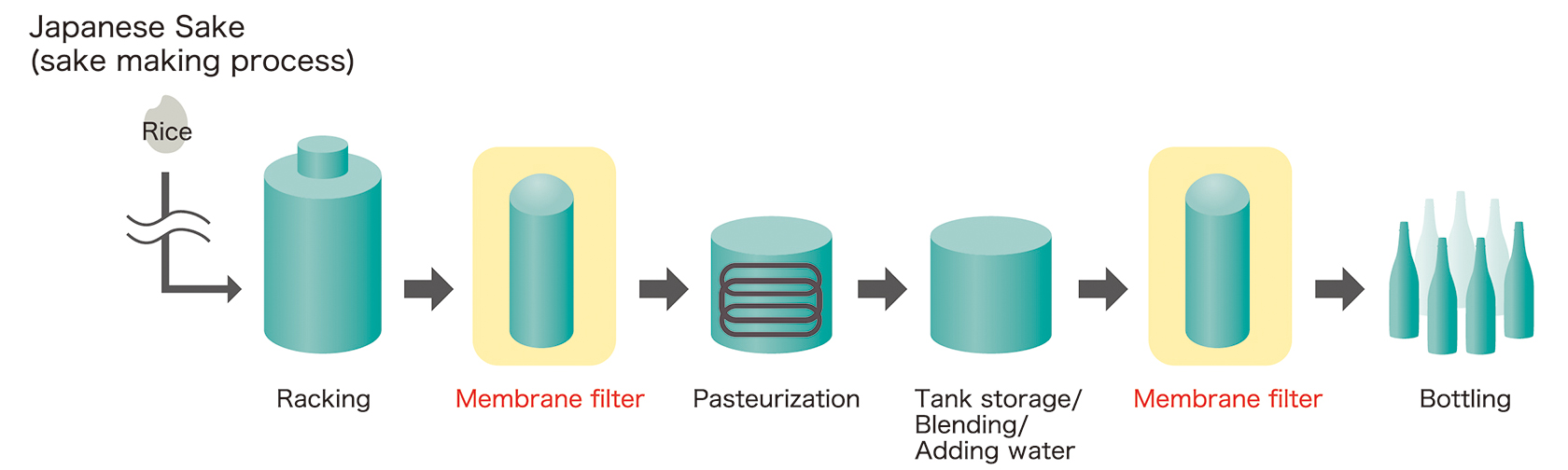 [image] Steps of Japanese Sake making process, using membrane filters