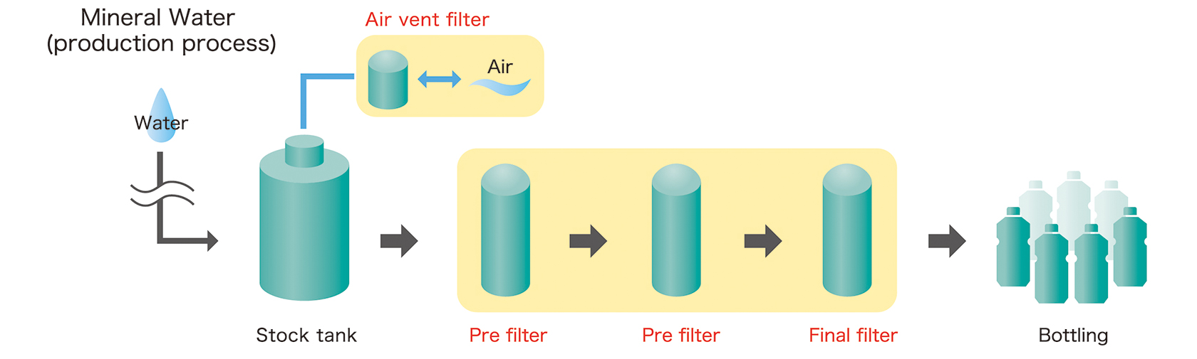 [image] Steps of bottle water manufacturing process, using FLF Cartridges (Air Vent filter), PPE (pre-filter) Cartridges, and PSK Cartridges (Final filter)