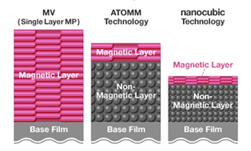 [chart] Structural comparison between MV (single layer MP, ATOMM AND nanocubic technology) of Magnetic Media
