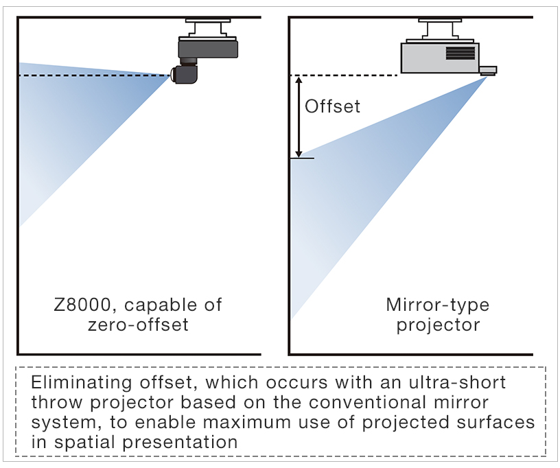"""[Image]Featuring the """"folded two-axial rotatable lens"""" for spatial presentation as intended by designer"""